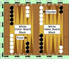 backgammon points